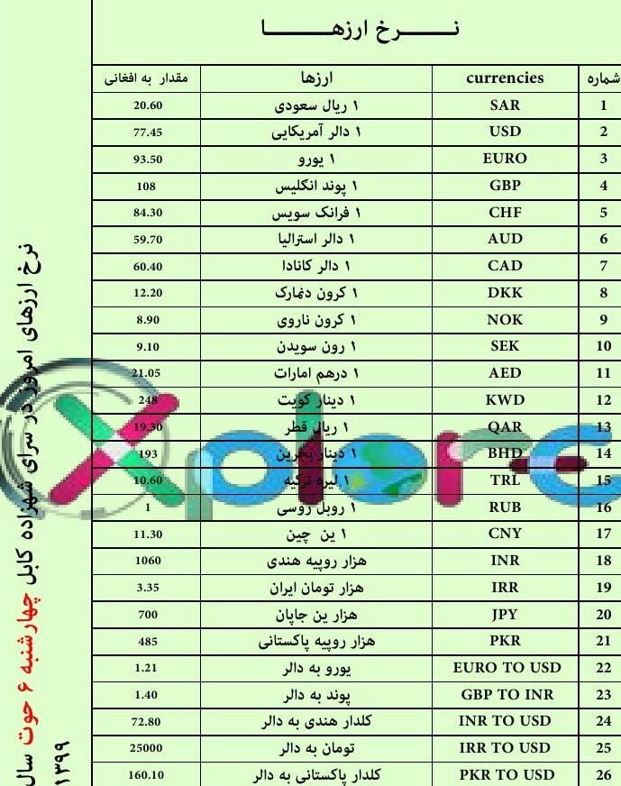 Da Afghanistan Bank Exchange Rates