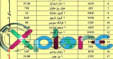 afghani currency exchange rate Sarai shahzada