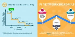 Pi Nework Road map