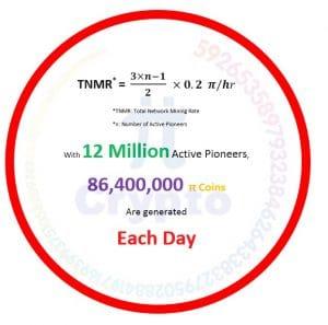 Pie Coin Per day